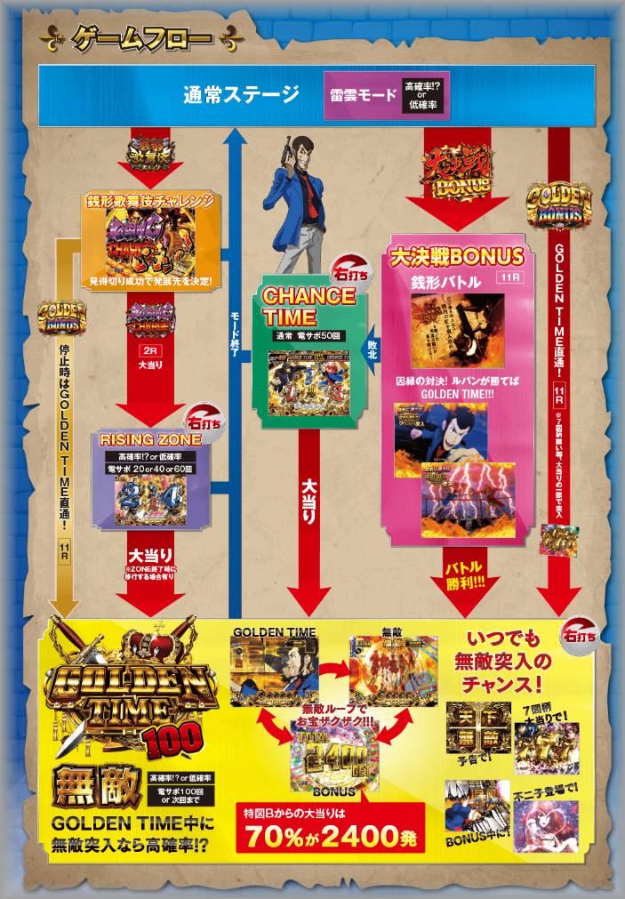 CRルパン三世 LAST GOLD ゲームフロー