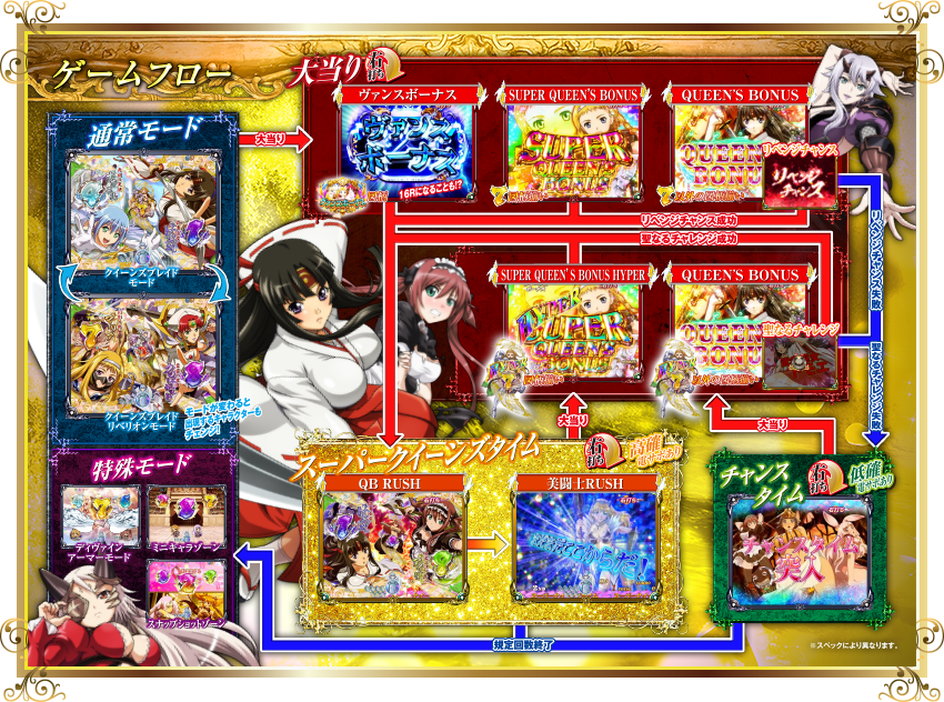 Pクイーンズブレイド美闘士カーニバル ナナエルVer. ゲームフロー