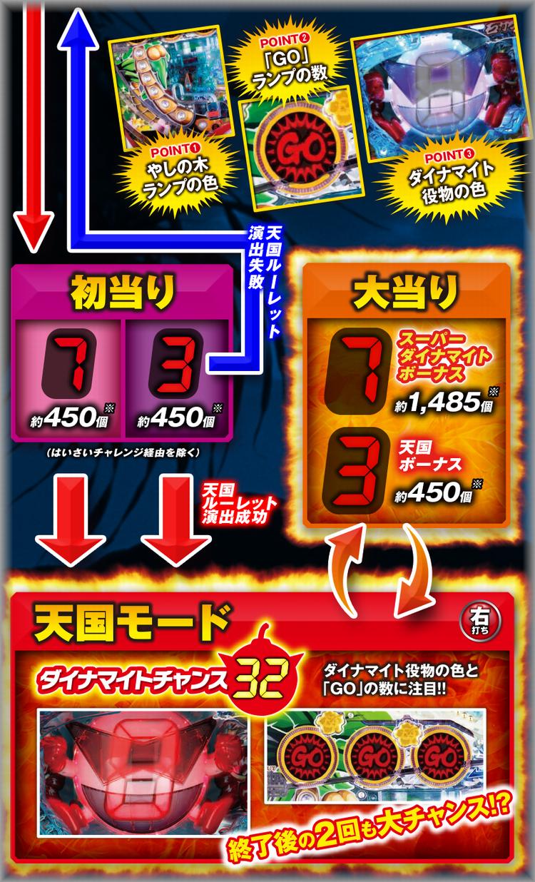 CRダイナマイトキングin沖縄1/5ver ゲーム性