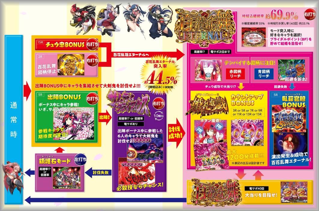 百花繚乱サムライブライド甘デジ1/99 フロー
