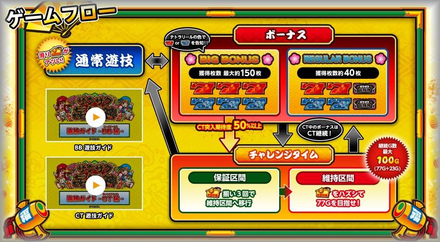 CTザクザク七福神 ゲームフロー