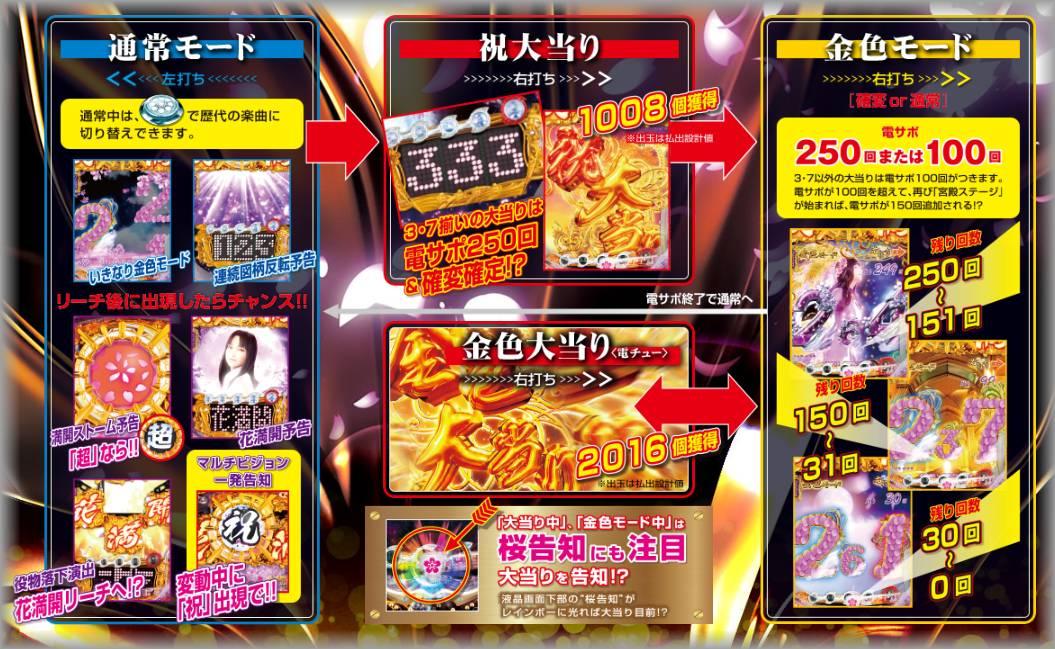 CR金の花満開ZX2 ゲームフロー