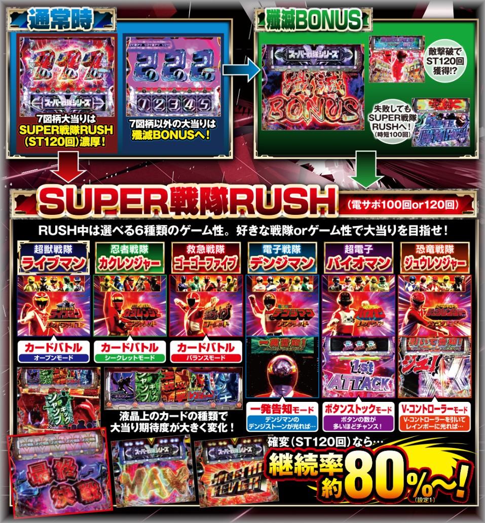 スーパー戦隊 ゲームフロー